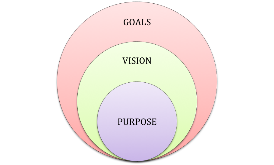 Purpose Circles