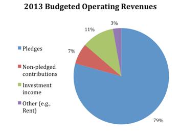 2013_revenues.png
