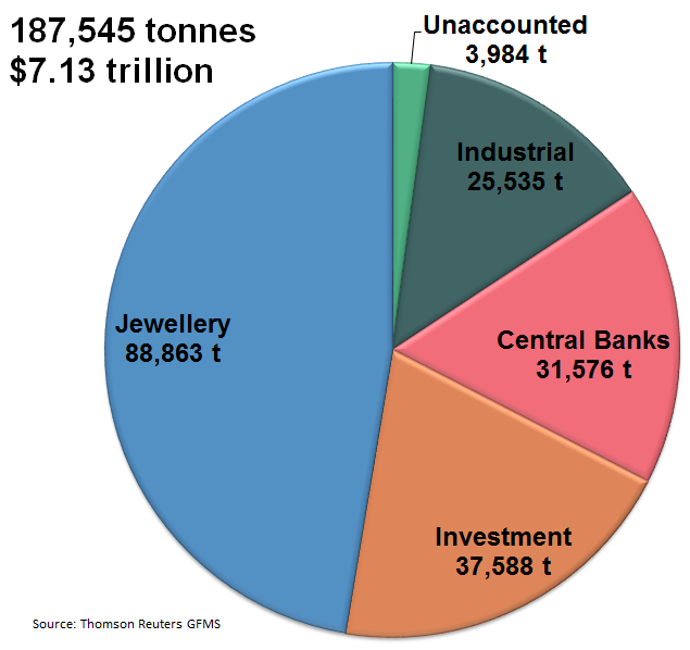 Thomson Reuters GFMS estimate all the gold in the world