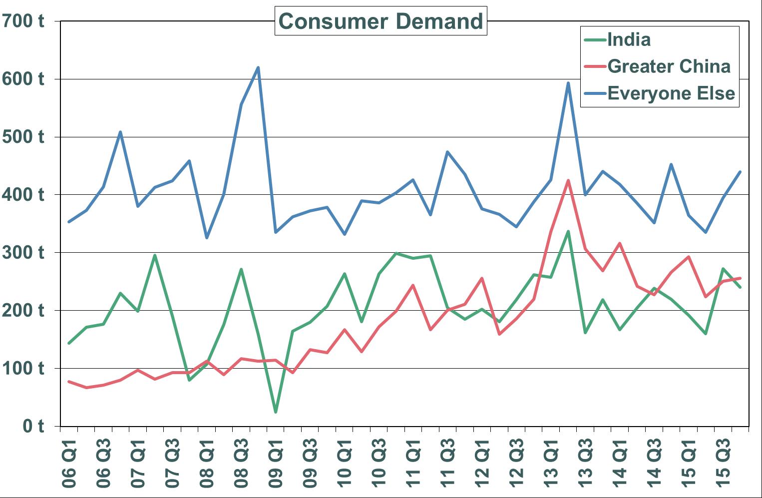 Consumer Demand Graph