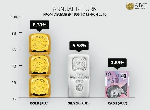 ABC Gold Saver