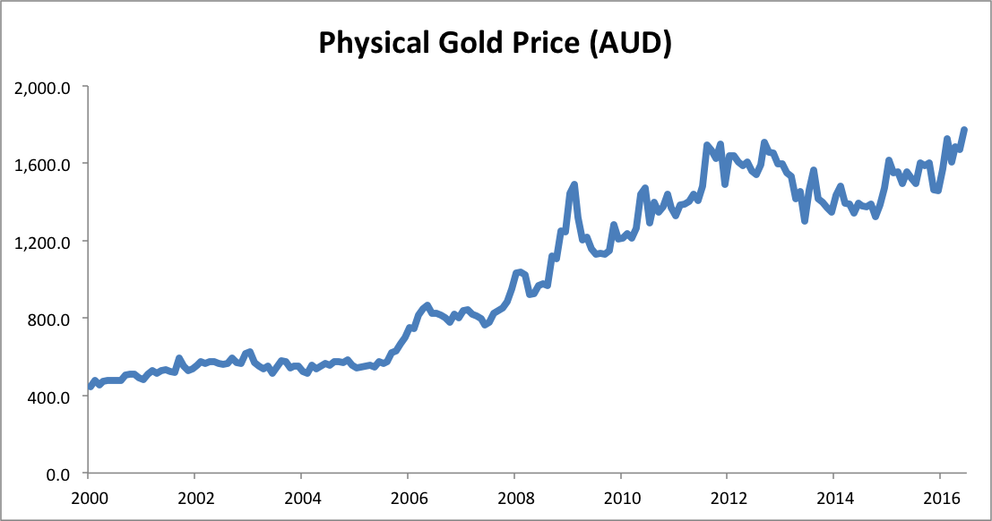 Gold Price AUD ending June 2016