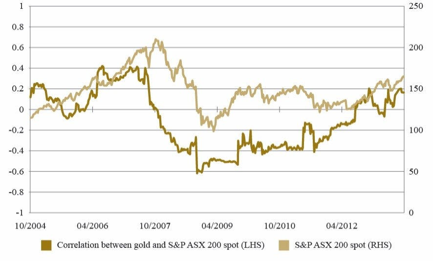 Figure 2: Correlation of Returns: ASX and Gold over Rolling 52 Week periods   Source: Bloomberg, World Gold Council