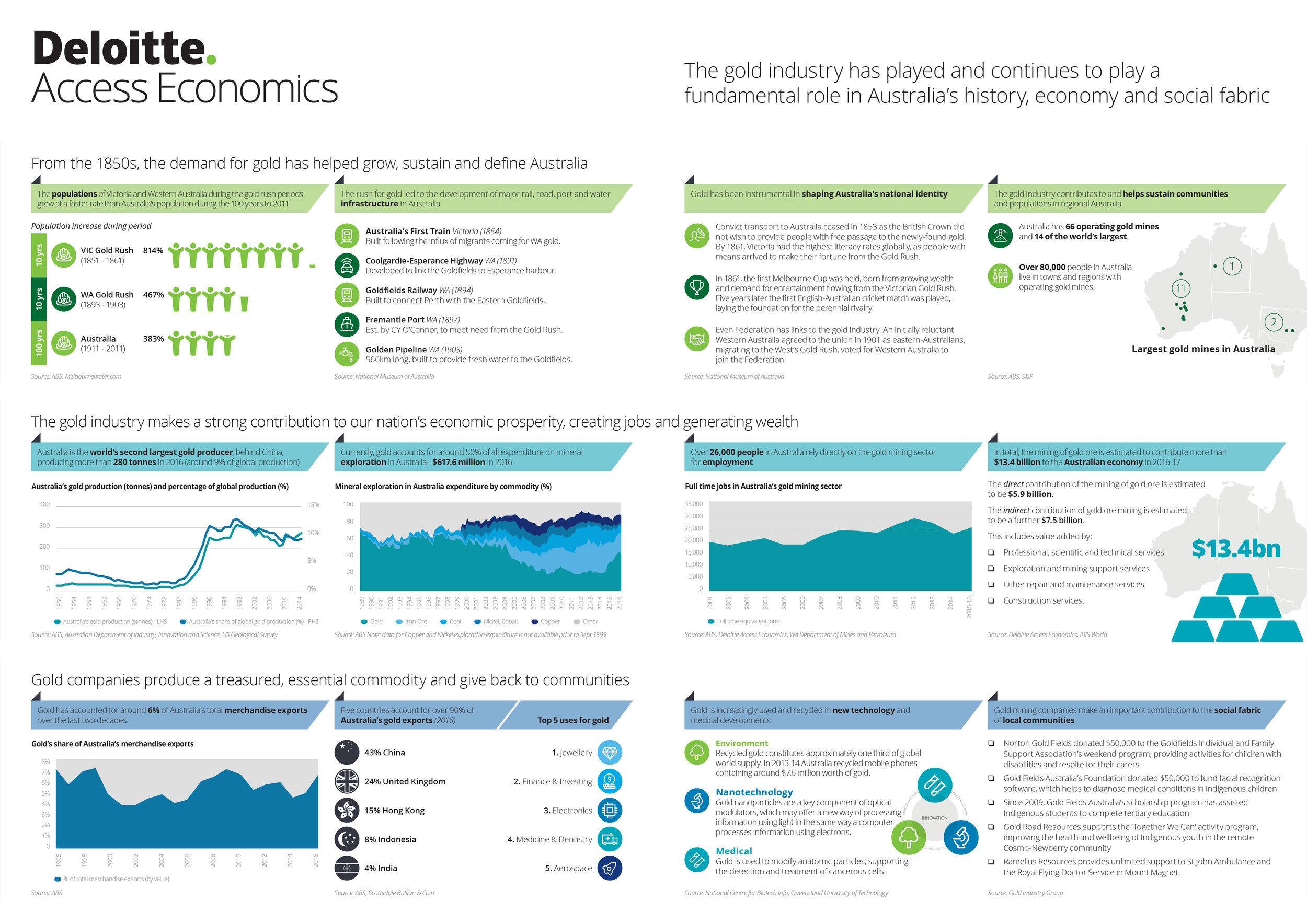 Deloitte Access Economics Research