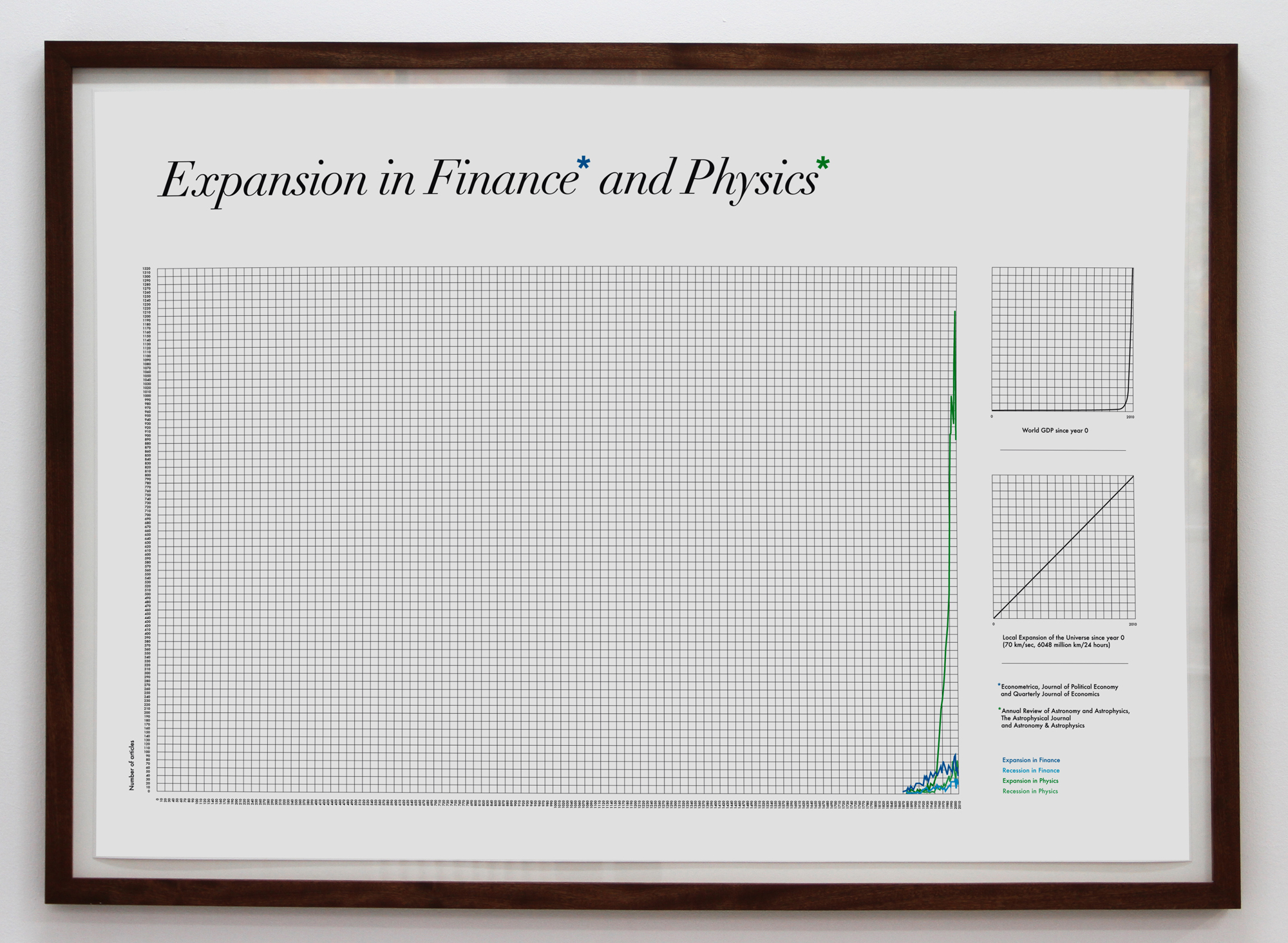Toril Johannessen,  Expansion in Finance and Physics,  2010. Digital Print, 105 x 145 cm. Courtesy: the artist and OSL Contemporary, Oslo.