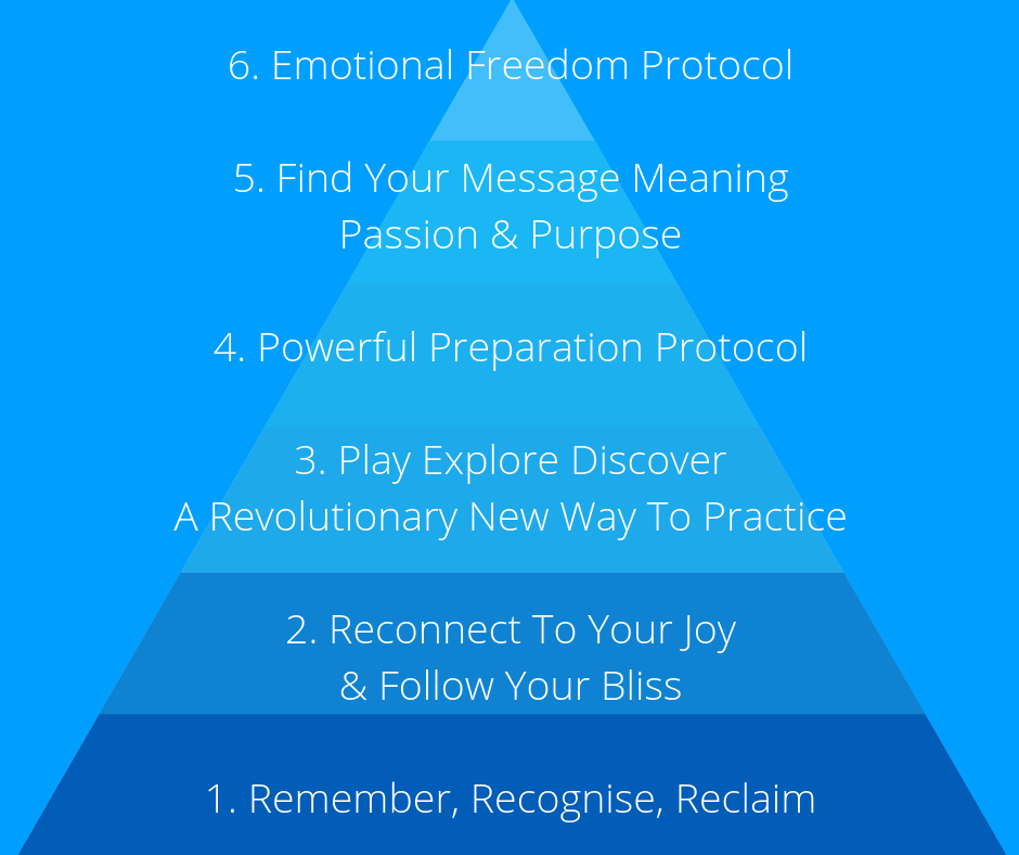 The Powerful Performers' Pyramid
