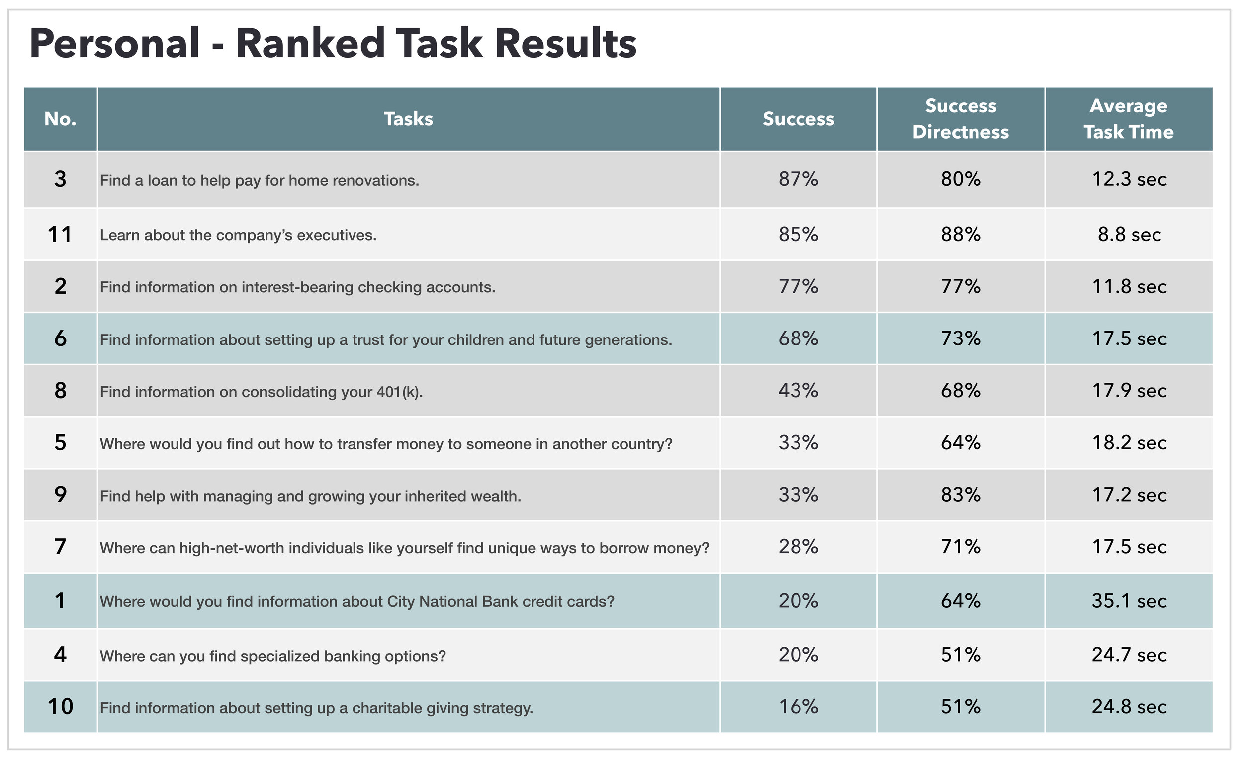 Excerpt: Task ranking.