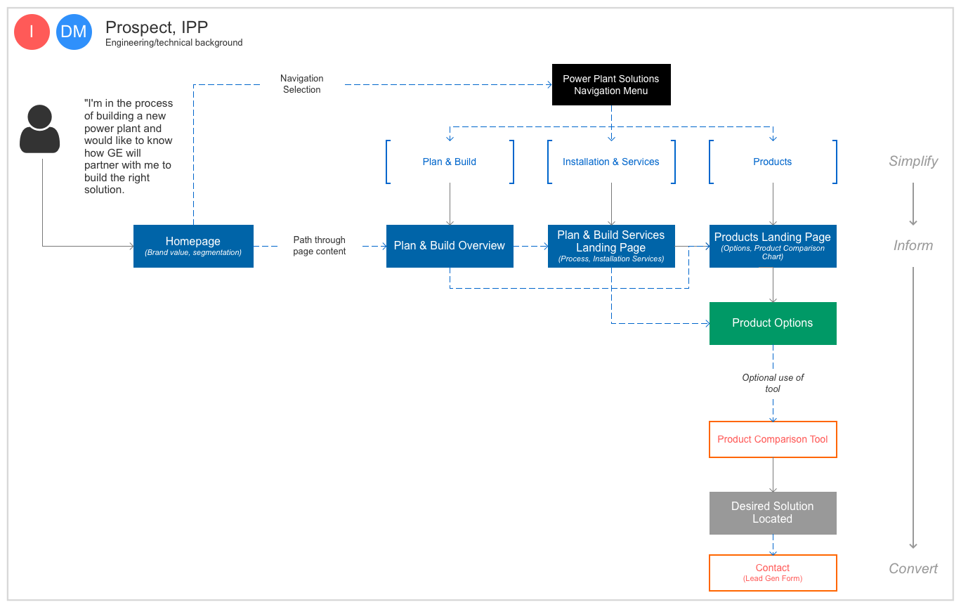 Primary user flow: Navigation and page-level content entry points that lead to conversion