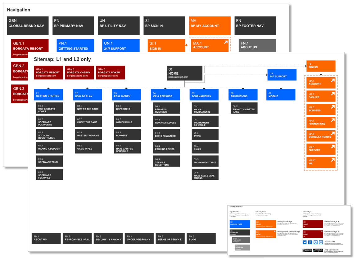 Sitemap & IA - In a perfect world, I'm working with a content strategist who's already completed a content audit and created a gap analysis. 75% of the time, I'm doing that myself—I've had some incredible CS mentors along the way.This, coupled with the established user flows and business requirements, is what i use to help define the sitemap/ia.