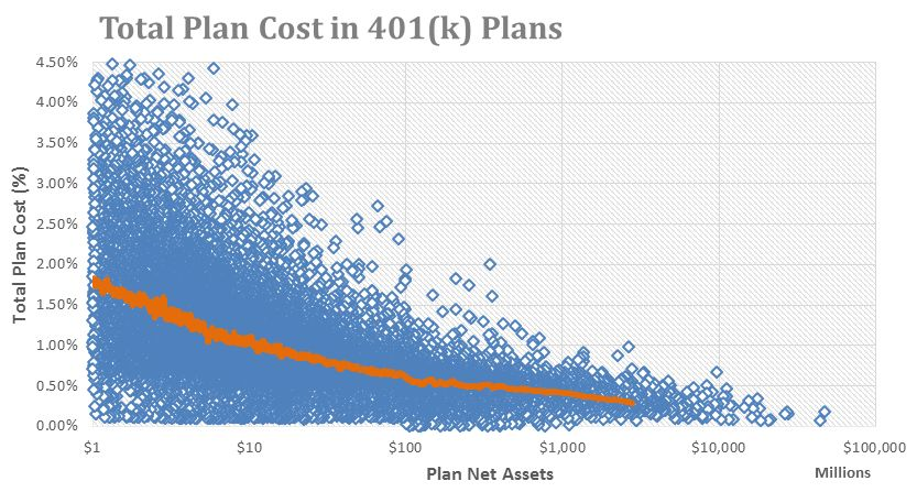 Let's look at an average fee on a 401k plan, 2%. The plan participant (employee) is contributing $10,000 a year and the company (employer) is contributing $3,000. Let's give this participant an average rate of return of 5% over a 20 year period…what would they have?  The participant and the employer contributed $260,000  The growth in the account is $95,811  The fees the participant paid are $69,380    Let me make this clear…the growth in the account is $95,000 and the fees on the account are $69,000   .      Fees matter! 401k fees are systematic; you pay them every quarter no matter if you gain or lose money. So how do you find your specific fees? Get a copy of your 401k plans summary and annual report.  Here is a breakdown of the fees. There are three categories of fees according to the departments of labor (DOL):  Plan administration fees – day to day operation of running the 401k plan  Investment fees – expenses associated with managing the plans investments. These fees include:  Expense ratio  Sales Charges – loads and commissions  Management fees – advisory fees or account maintenance fees  Marketing fees – 12b-1 fees  Other fees – recordkeeping, statements, phone fees  Individual service fees – individual services fees associated with optional features offered under a 401k plan. These include 401k loan fees.  401ks are a huge part of employee's retirement savings. Understanding the costs and functionality of these plans will have a huge impact on how much money you actually get to keep!