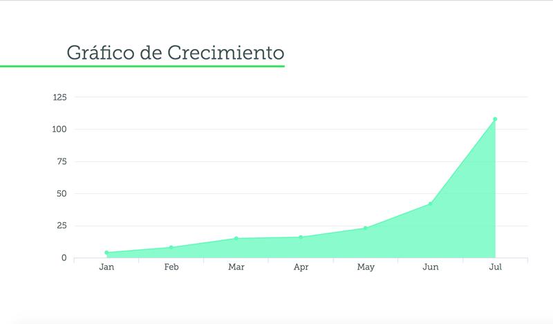 gráfico-de-crecimiento