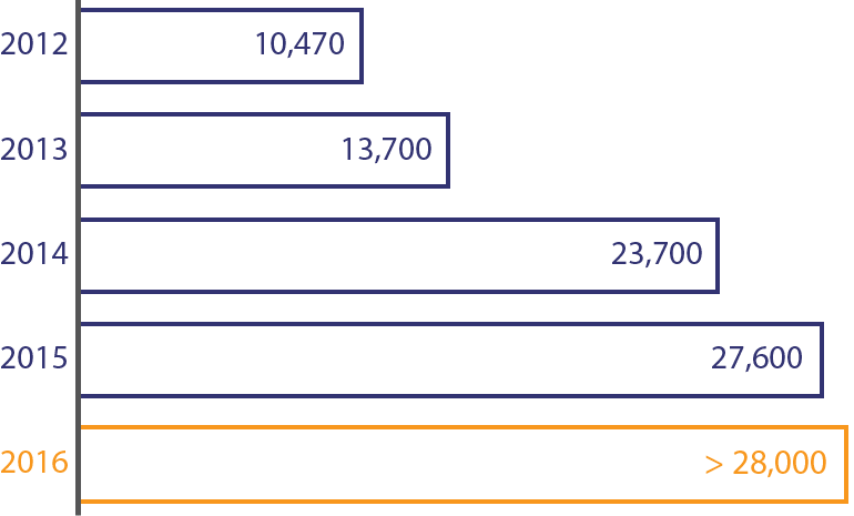 Número de consultas por año en clínicas apoyadas por nosotros