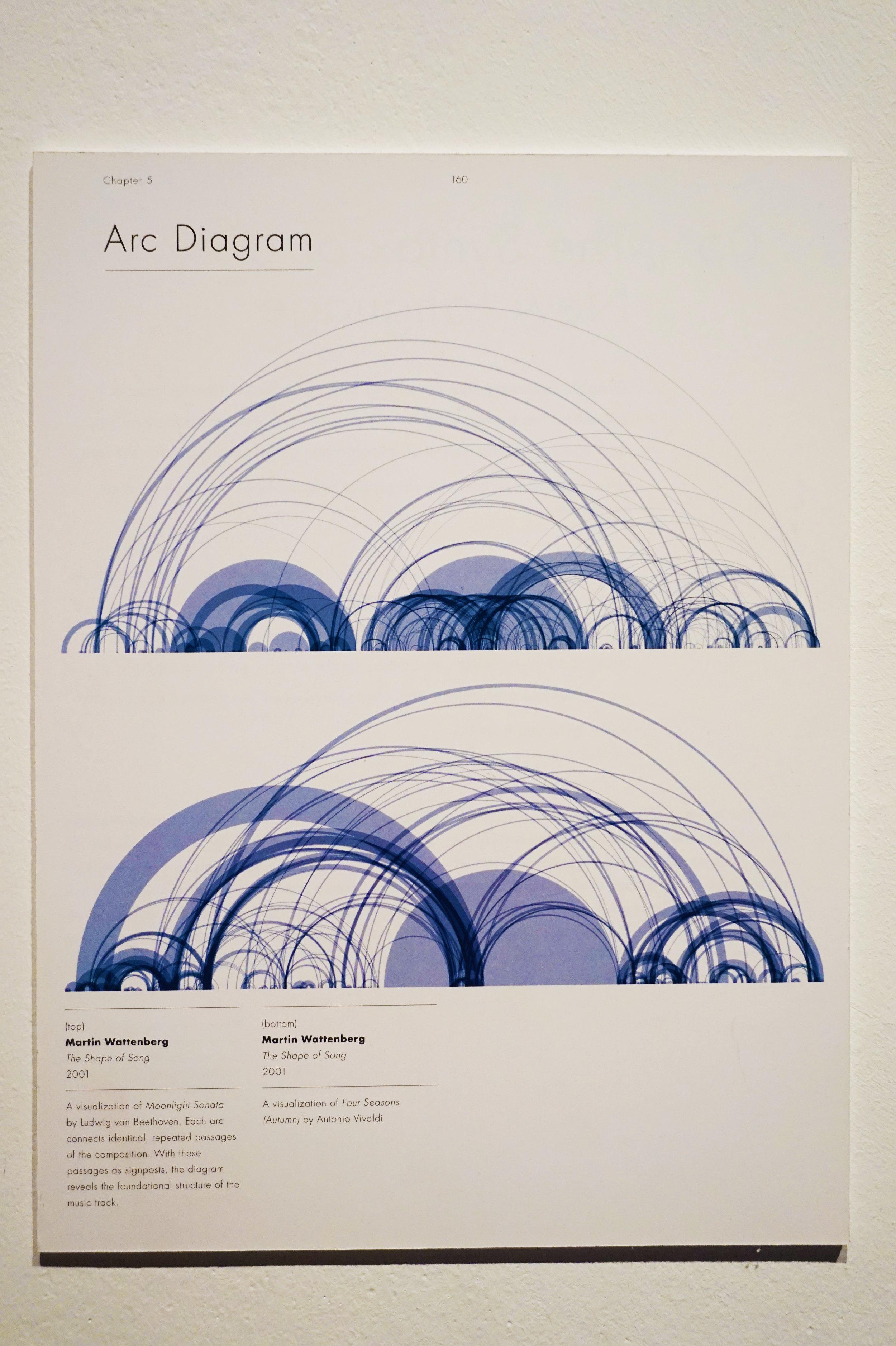 An arc diagram of musical motifs in Vivaldi's  Four Seasons