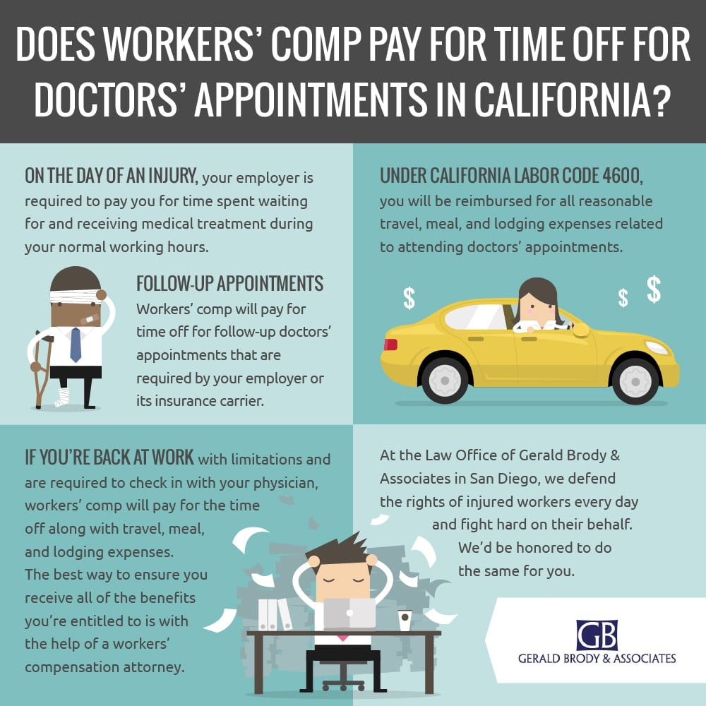 Infographic California Workers' Compensation Doctors' Appointments