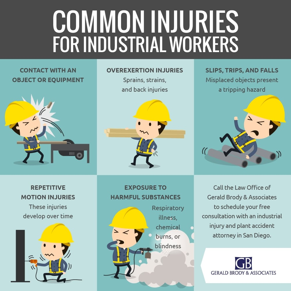 Infographic Industrial Injuries Workers' Comp Gerald Brody
