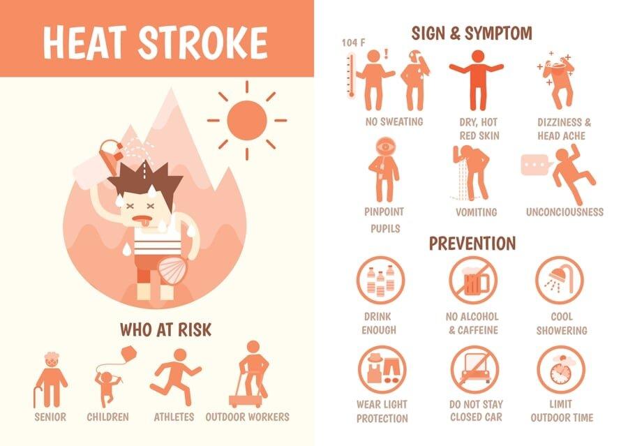 Heat Exhaustion Symptoms Infographic San Diego Gerald Brody Attorneys