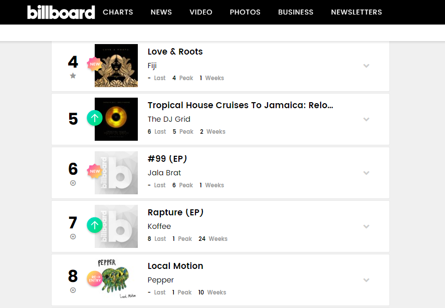 Tropical House Cruises To Jamaica (Reloaded) Peaks at #5 On The Billboard Charts