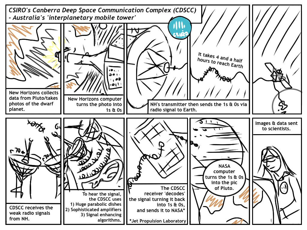 New Horizons flyby comic sketch