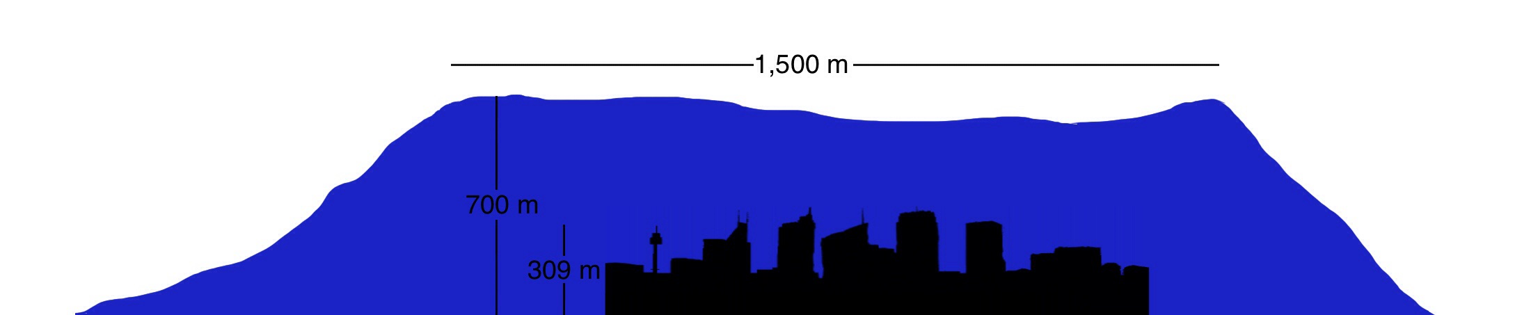 Comparison of Sydney CBD versus Sydney volcanoes