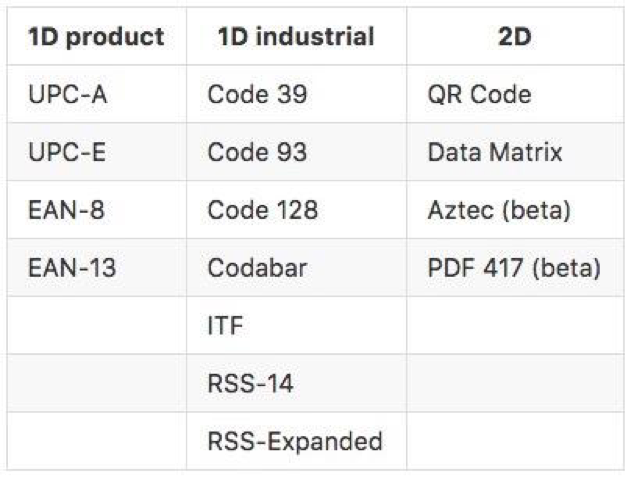 supported barcode formats