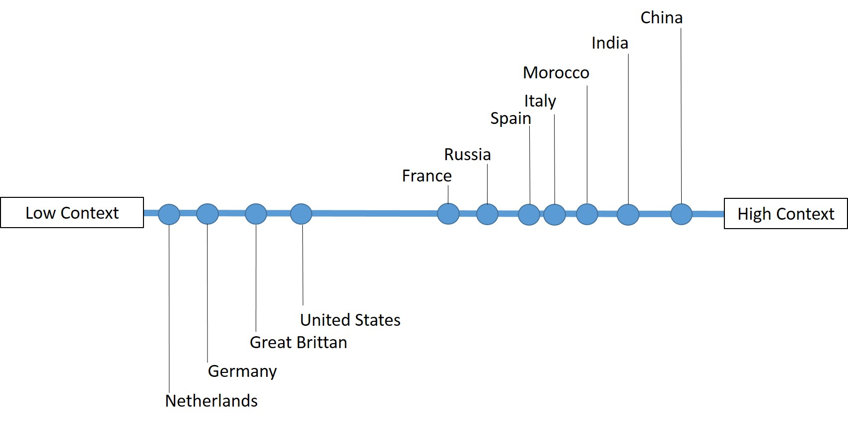 Figure 2: Low and High Context Countries (Hall, 1966)