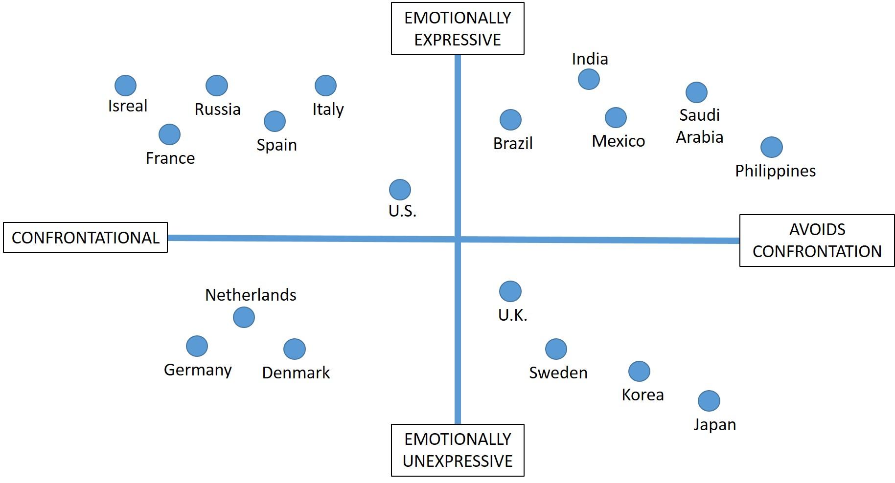 Figure 1: Emotion and Confrontation (Meyer, 2015)