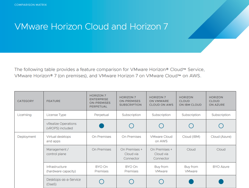 A small sample of the options and features sets with both on-premises and cloud offerings from VMware Horizon Cloud and Horizon 7.