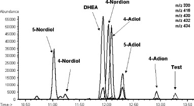"""Chemical analysis of a creatine product. Peaks represent illegal """"prohormones and testosterone not declared on the label."""" (13)"""