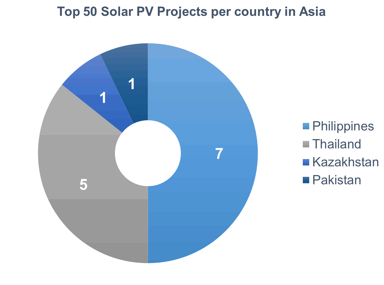 Top 50 Solar PV Plants in Emerging Markets — Making Solar Bankable