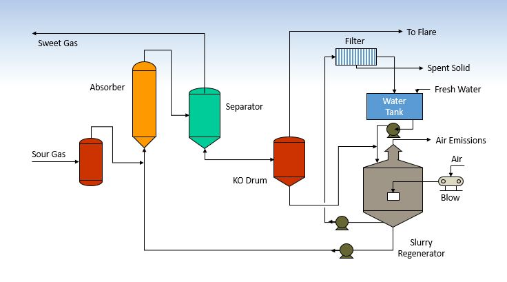 Slurry Process Diagram