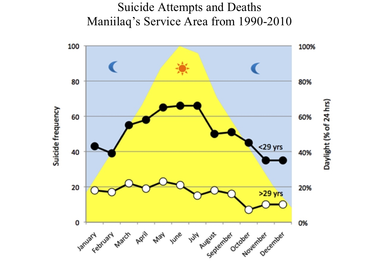 Months&Suicide Attempts and Deaths.jpg