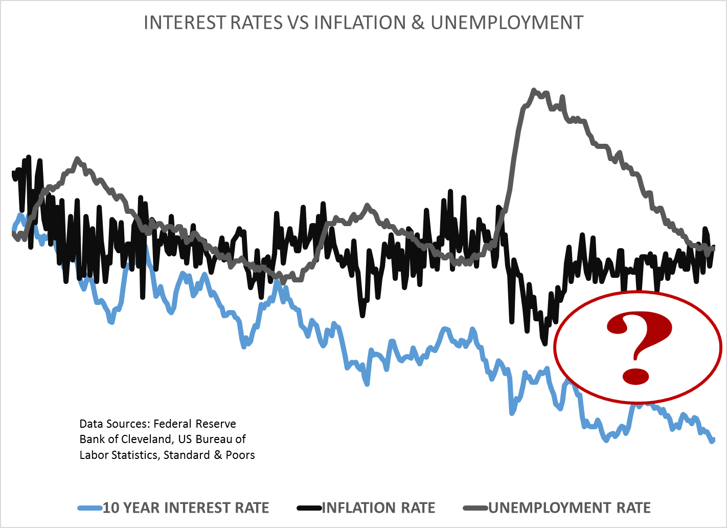 inflation_unemployment_interestrates_2.png