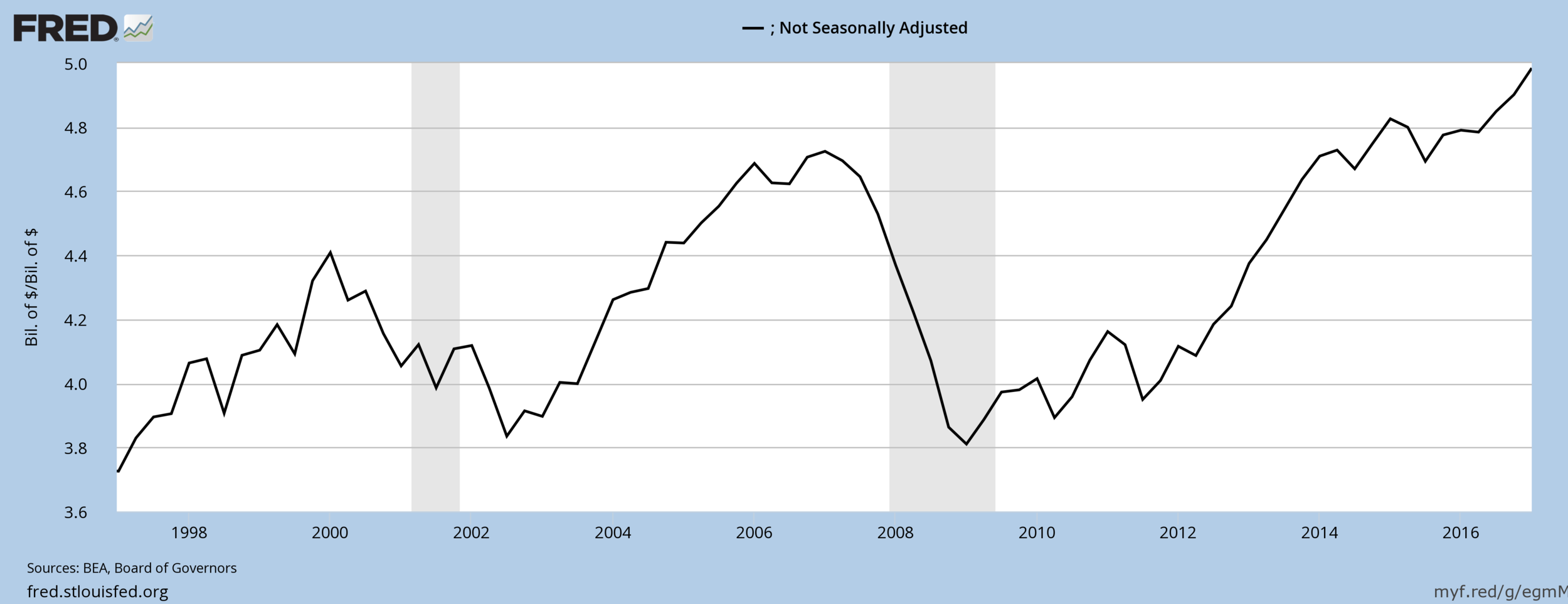 Household Net Worth to US GDP