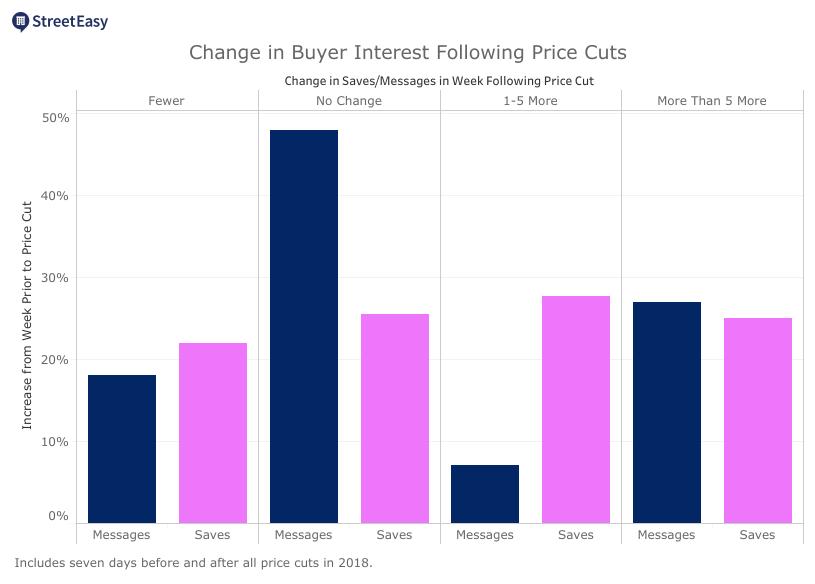 StreetEasy Buyer Interest Following Price Cuts