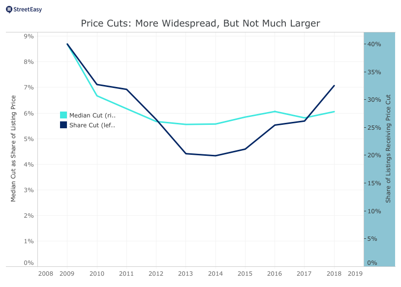 Sellers Price Cuts Are Too Small