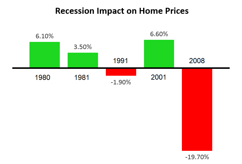 In the last five recessions, only two have had a negative impact on home prices