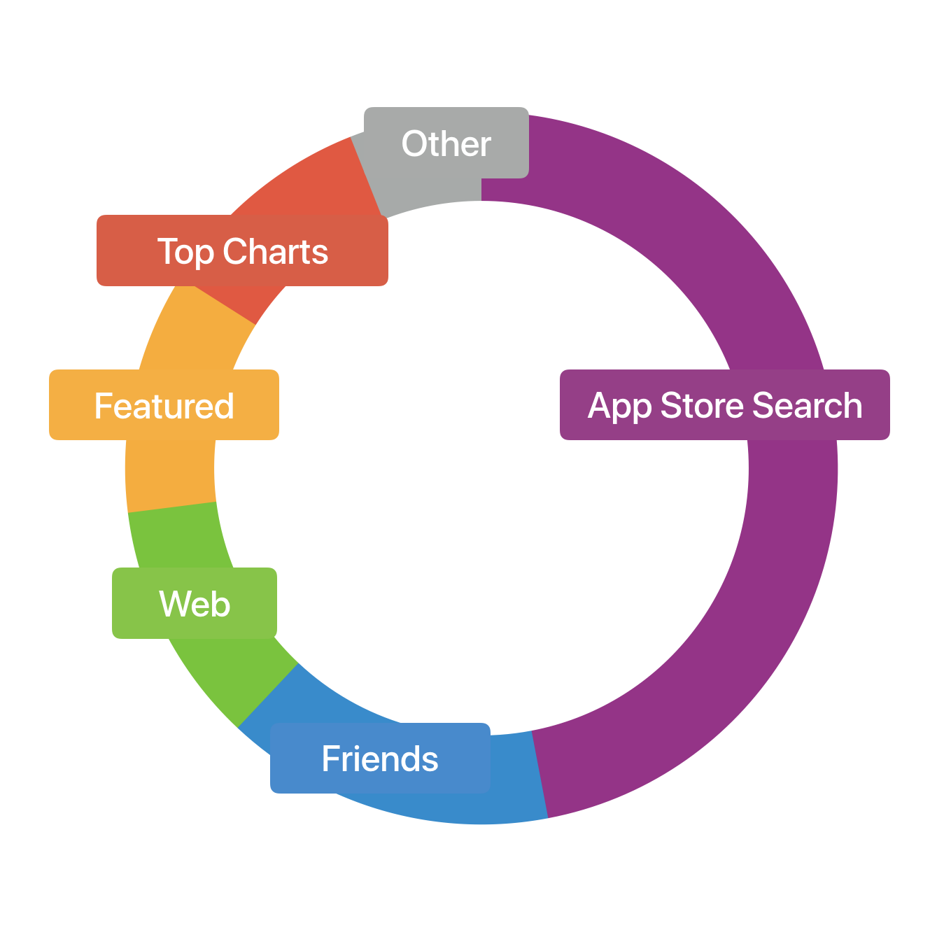Identifying the problem. - Research indicates that nearly 68% of apps are discovered within the App Store itself. Our agency was delivering beautifully crafted apps without providing guidance on how client could drive these products in the app marketplace.