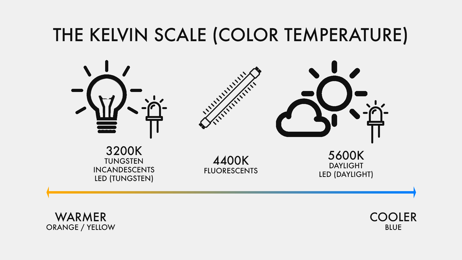 A graphic illustrating the most common lighting conditions, as far as color temperature. (Copyright Brad Dailey)