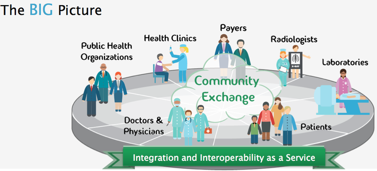 creating a United States interoperable healthcare system