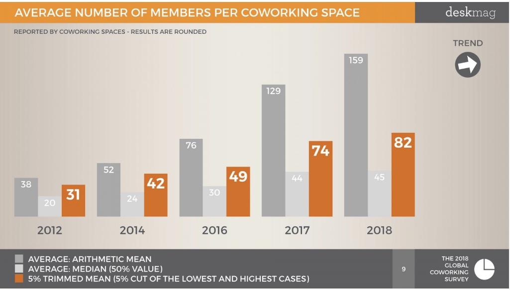 Numbers per coworking space.jpeg