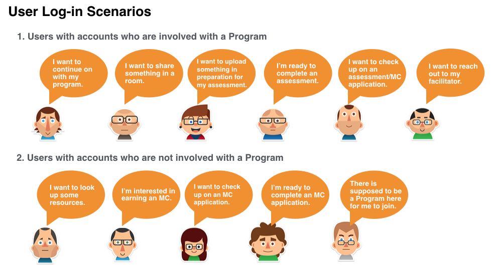 Better understanding the different scenarios of users entering in to our product