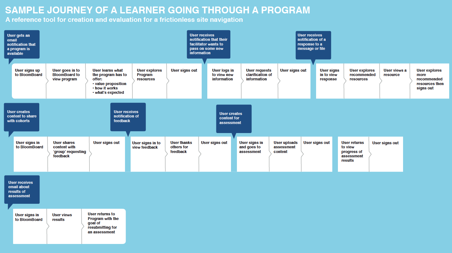 Creating a user journey map helped us understand how a user navigated through the product