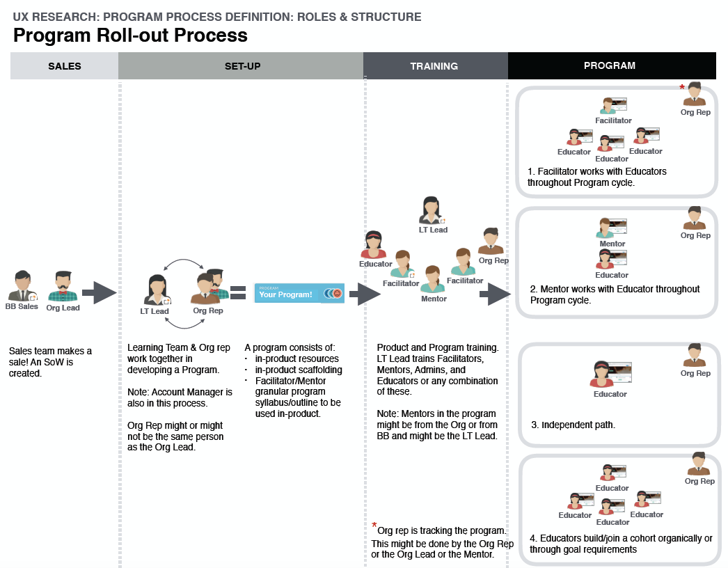 Mapping out the full Customer Experience of a Program