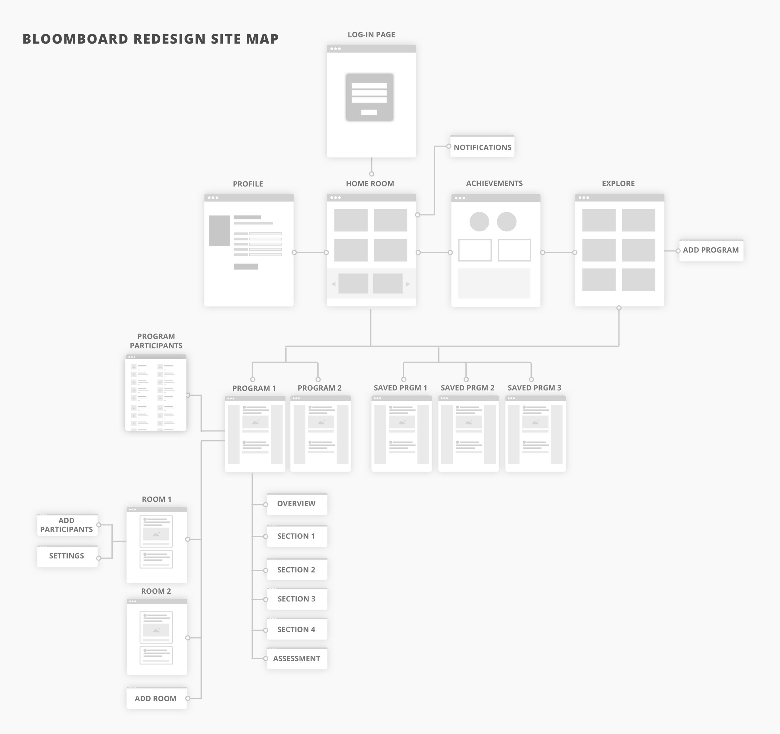 A simpler, cleaner architecture of the product