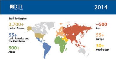 RTI_staffing_distribution.jpg