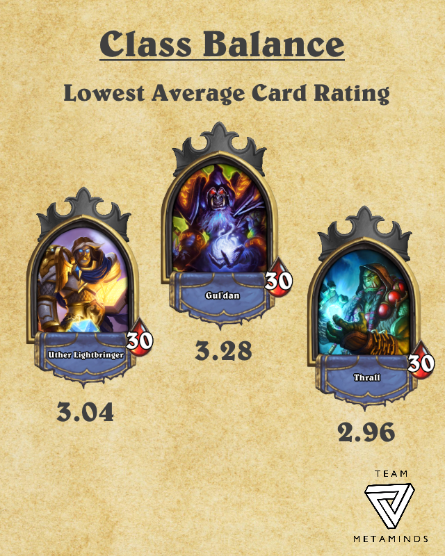 Lowest Average Card Rating.png