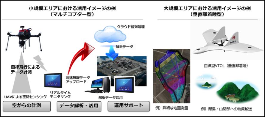 図1:エアロセンスが提供するソリューションのイメージ
