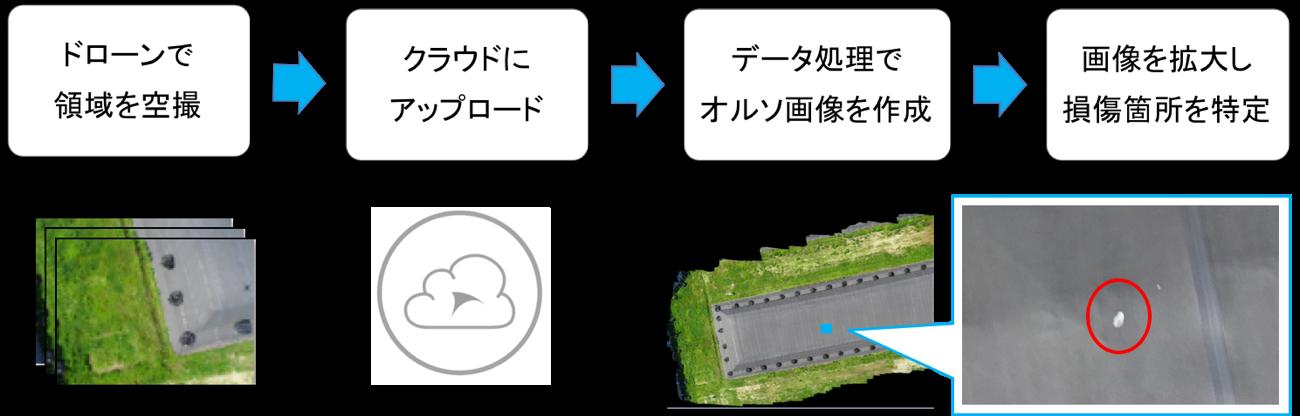 図1.従来のドローン点検のワークフロー