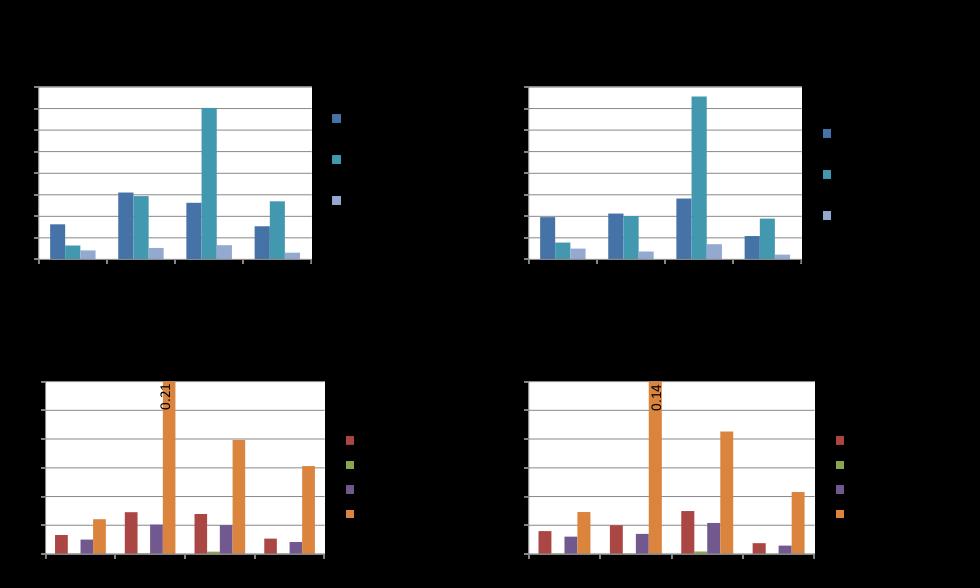 * (Blonk Agri-footprint BV, 2015a)(Blonk Agri-footprint BV, 2015b)(Barilla, 2014) (Koch, 2015)   * Dit is geen vergelijkende LCA in de zin van ISO 14040 en ISO 14044, de producten zijn functioneel niet gelijk. Landgebruik wordt uitgedrukt in m2 * jaar omdat zowel de hoeveelheid en de tijdsduur meetelt