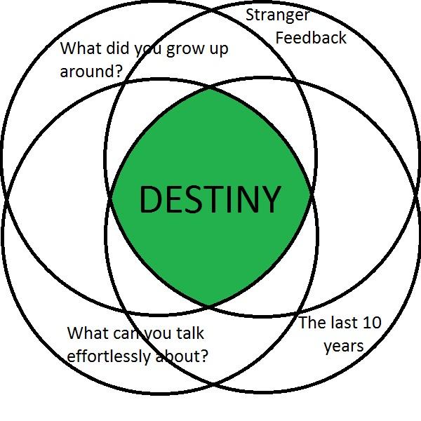 The 'Eulerian Destiny' diagram.